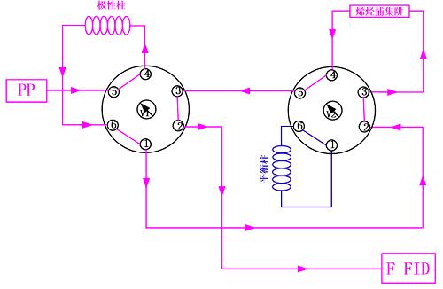 多维气相色谱仪用于汽油中的烃类组成分析